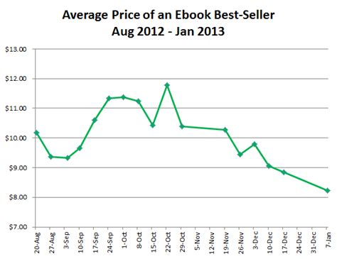 what is the average price of a what s trending e book predictions for 2013 publishing