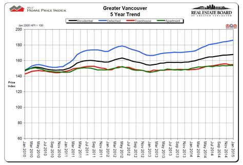 new year vancouver real estate new year vancouver real estate 28 images data is the