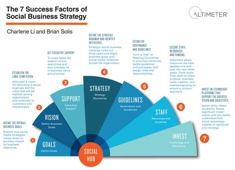 Mba In Social Enterprise Management And Strategy by The 7 Success Factors Of Social Business Strategy