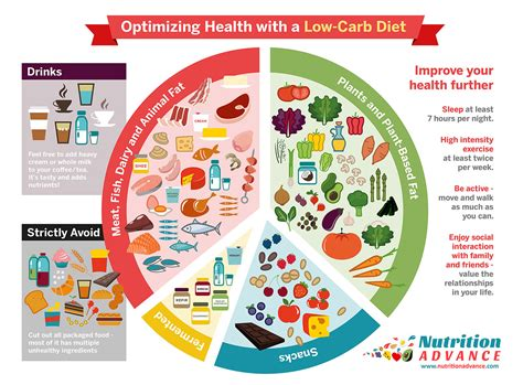 best low food the benefits of a low carb diet and the best foods nutrition advance