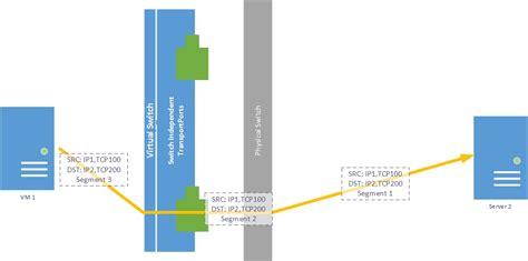 ftp port 20 36 tcp ports standards no portmot cldescription 20 ftp data