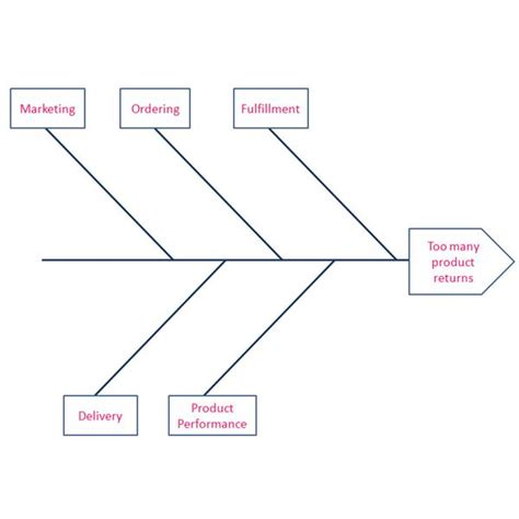 how to make ishikawa diagram creating a fishbone diagram for six sigma analysis