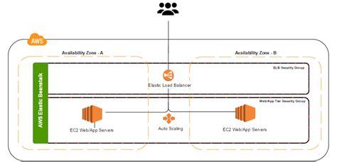 environment diagram python deploy a python web app