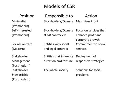 corporate social responsibility challenges challenges of corporate social responsibility