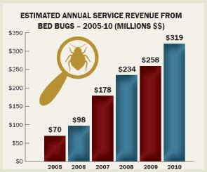 bed bug heat treatment success rate bedbug chasers of philadelphia bed bug heat treatments we re a different kind of bed
