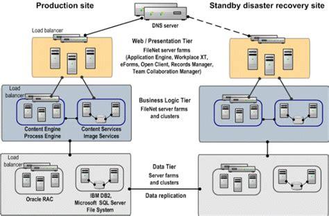 filenet architecture diagram zen consulting distributed architecture of enterprise