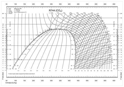 diagramme enthalpique co2 enthalpique d 233 finition c est quoi