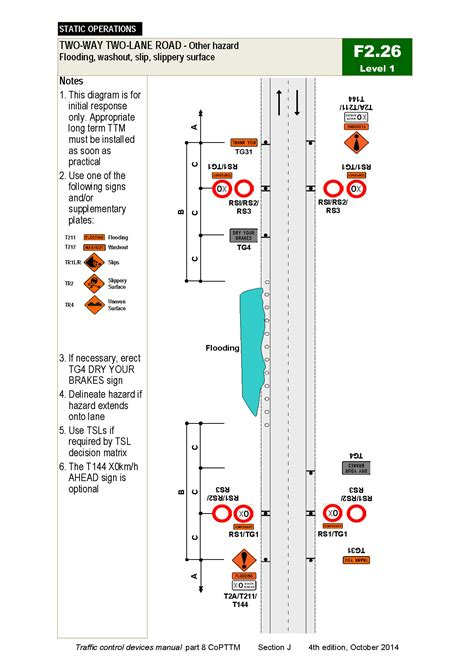 Section 197 Assets by Copttm Section J Level 1 Temporary Traffic Management