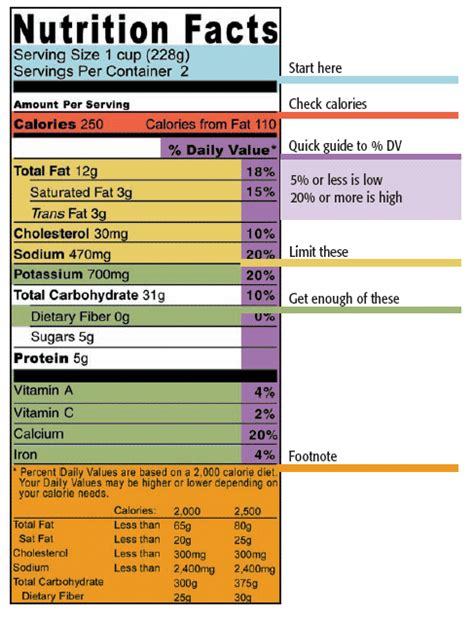 design nutrition label design technology wiki main food packaging