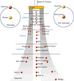 How Many Quarks Make Up A Proton Physics Research Article Quarks Atoms And Molecules
