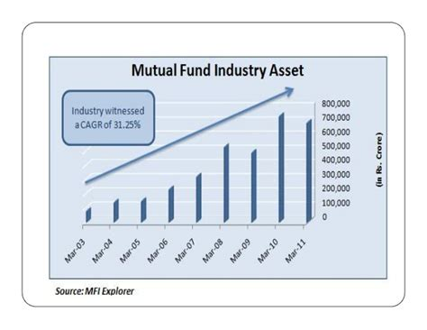 Mba Financial Markets Ipu by Financial Markets