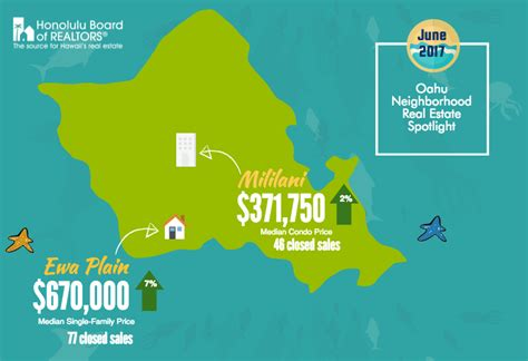 Oahu Property Tax Records June 2017 Oahu Neighborhood Spotlight Sunset Homes Llc