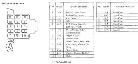 solved need fuse panel diagram 1996 honda accord fuse box fuse box and wiring diagram