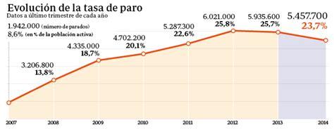 tasa de recargos por mora para el 2016 modulo 2 selecci 211 n elaboraci 211 n adaptaci 211 n y empleo de