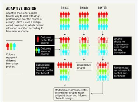 clinical trial experimental design clinical trials more trials fewer tribulations