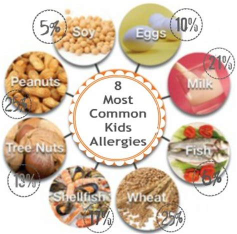 common allergies how common are food allergies burnt apple