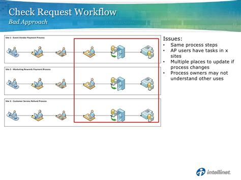 reusable workflow caspug developing reusable workflow features