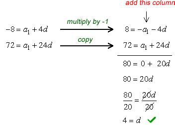 number pattern equation finder arithmetic sequence formula chilimath