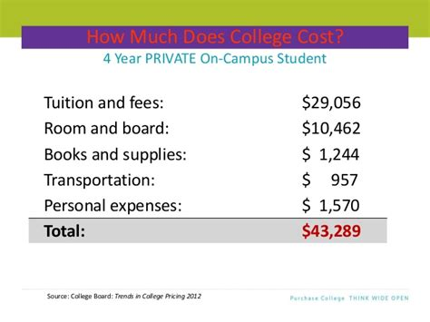 does tuition and fees include room and board financing a college education