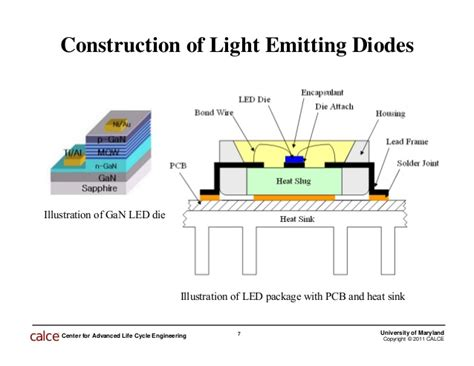 light emitting diodes construction led failure mechanisms