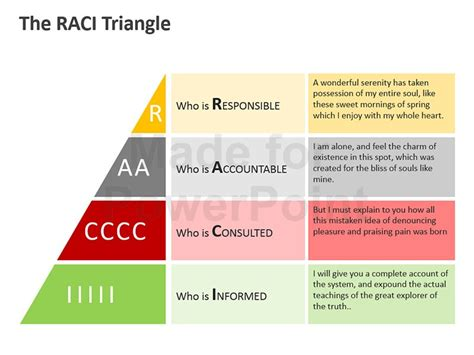 Raci Matrix Editable Powerpoint Template Raci Template Ppt