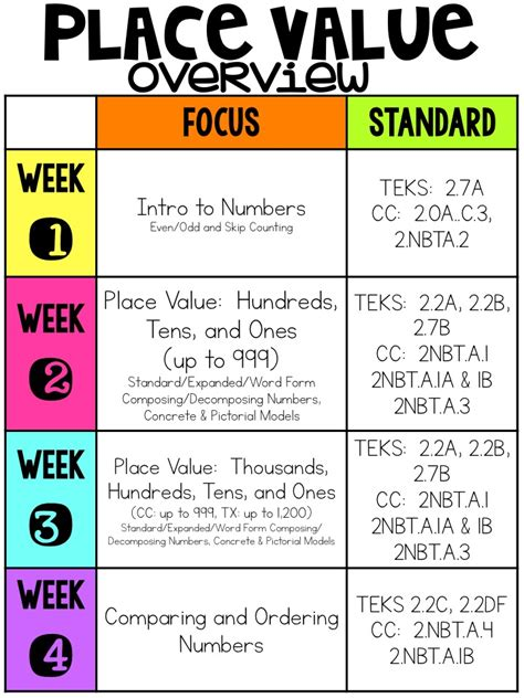 A Place Lesson Plan Elementary Shenanigans Place Value Freebie