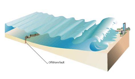 a diagram of a tsunami tsunamis in thailand
