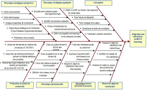diagramme d ishikawa en ligne la qualit 233 et le marketing