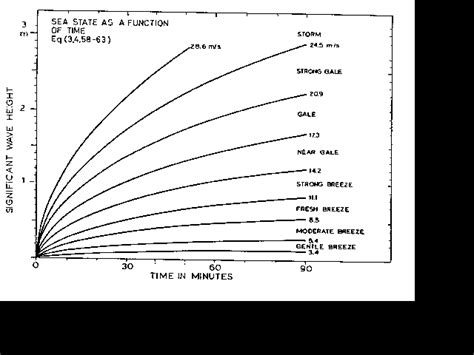 Wind After C Section by 5 Appendix A Wind Scale And Wave Charts