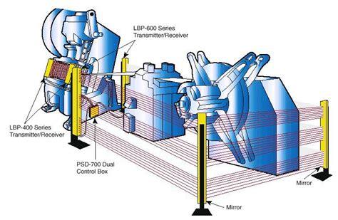 light curtains osha machine guarding etool presses presence sensing devices