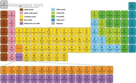 Periodic Table Information by Facts About The Periodic Table Holidaymapq
