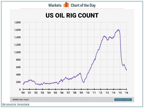 baker hughes rig count baker hughes rig counts january 15 business insider