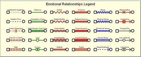 7 Symbols Of A Relationship by Emotional Relationship Symbols In A Genogram Social