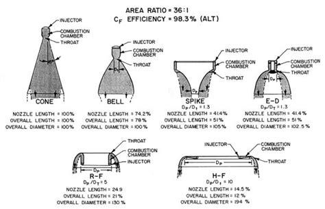 nozzle design criteria aerospaceweb org aerospike engine rocket nozzle shapes