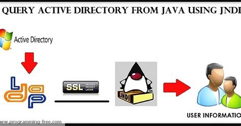 yii2 activequery tutorial query active directory from java using jndi programmingfree