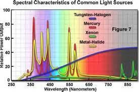 philips ceramic metal halide wavelenght spectrum xenon l perkinelmer pe300buv 氙燈電源 ushio 超高壓短弧陶瓷汞氙燈光催化