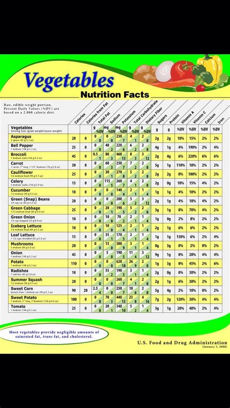 vegetables nutrition facts vegetable nutrition facts musely