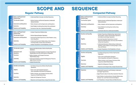 scope and sequence template what is rtedu317 curriculum and