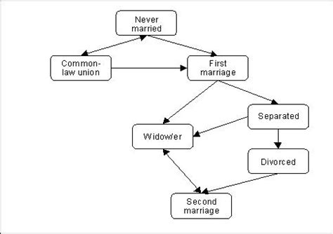common law marriage in california components marriage common law unions and divorce