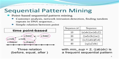 pattern mining definition triangle definition with types assignment point