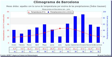 barcelona temperature montefusco cycling weather in catalonia perfect for cycling