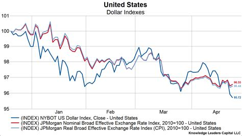 select comfort stock history powershares db us dollar index bullish nyse uup dollar
