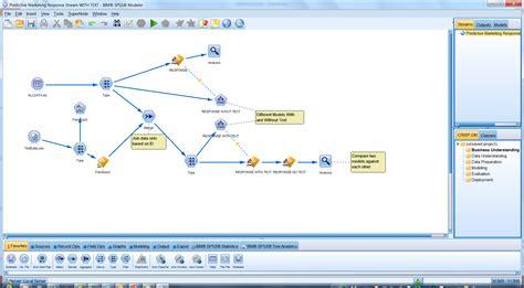 ibm spss tutorial pdf ibm spss modeler united states