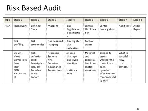 sle internal audit risk assessment pictures to pin on