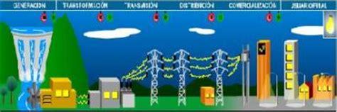 tipos de cadenas productivas en mexico cadenas productivas electricidad ocarpigina