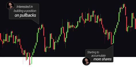 abcd pattern investorslive tandem trader day trading dvd course