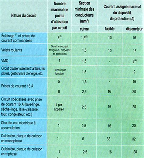 Combien De Prise Par Disjoncteur 5457 by Combien De Prise Par Disjoncteur 10a Goulotte Protection