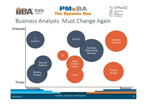 Mba In Business Analytics Symbiosis by 02 Pm Ba Dynamic Duo2015 Ba Competencies Iiba Italy