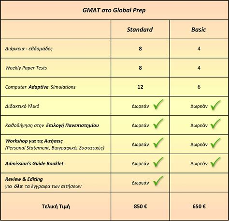 Hec Mba Average Gmat Score by Global Prep προετοιμασία Gmat Gre Toefl Ielts στην