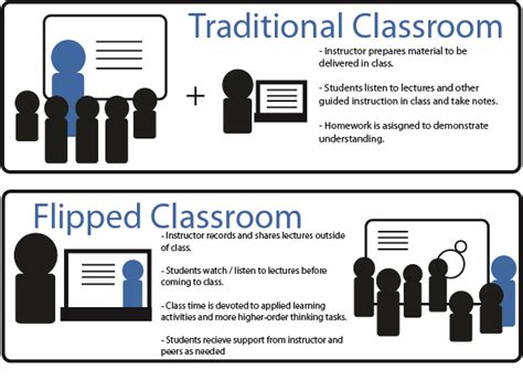 blended learning flipped classrooms a comprehensive guide teaching learning in the digital age books flipped classroom resources louis